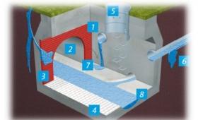 Wassertechnische  Anlagen